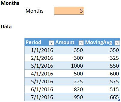 trailing 12 month chart excel template excel formula rolling 12 months create dynamic rolling