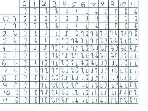 table de multiplication 1 a 12 28 images 5 best images of division chart 1 to 12