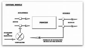 Guidelines On The Control Model