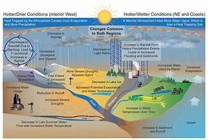 Climate Impacts On Water Resources