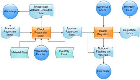 material requisition flowchart