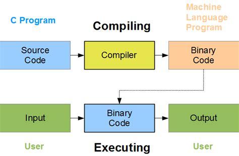 decorator pattern c code compiler team j a r v i s