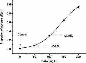Schematic Diagram Of Dose