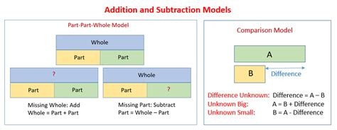 addition subtraction word problems solutions diagrams