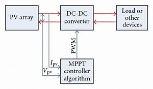 Hopfield Neural Network Optimized Fuzzy Logic Controller
