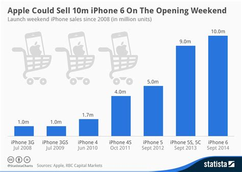 iphone sales the iphone 6 launch or not for apple s stock thestreet