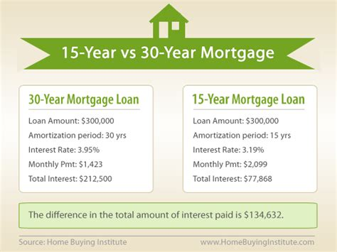 Used Boat Loan Rates And Terms by Should I Use A 15 Year Or 30 Year Mortgage The Hbi