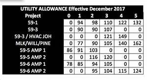 Utility Allowances Effective Dec 2017