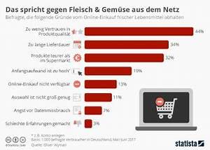 Wasserverbrauch Deutschland 2016 : infografik fast tonnen gefl gelfleisch galten als genussuntauglich statista ~ Frokenaadalensverden.com Haus und Dekorationen