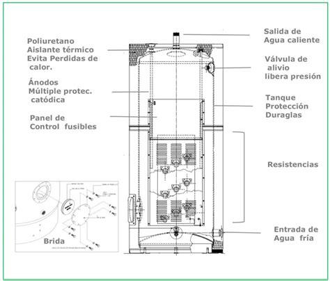 boiler electrico de deposito 52 galones 197 litros 15 kw 240v 3 f