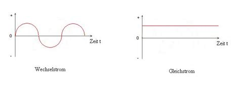 unterschied wechselstrom gleichstrom gleichstrom und wechselstrom