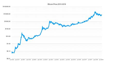 btc price chart  july  bitcoin