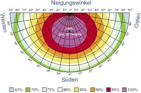 Nord West Ausrichtung Sonne by Neigung Und Ausrichtung Pv Ertrag