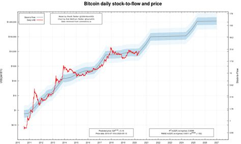 Throughout time, bitcoin cash experienced a series of ups and downs. Bitcoin Will Reach $1 Million by 2025 - Why You Should Buy ...