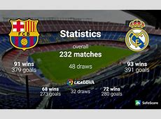 Barcelona vs Real Madrid El Clasico preview, Team news