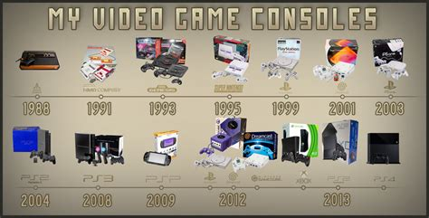 My Video Game Consoles Timeline By Marblegallery7 On