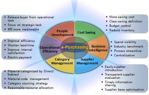 shinsoft leading purchasing accounting solutions