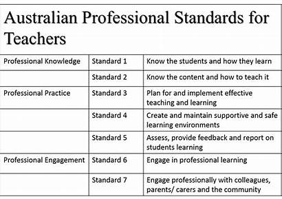 Standards Aitsl Teaching Australian Learning Early Experience