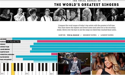 five octave vocal range axl revealed as greatest singer of all time in study daily mail