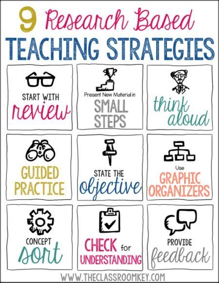 9 Research Based Teaching Strategies That Work Helpful Reminder About Ways To Help Kids Learn