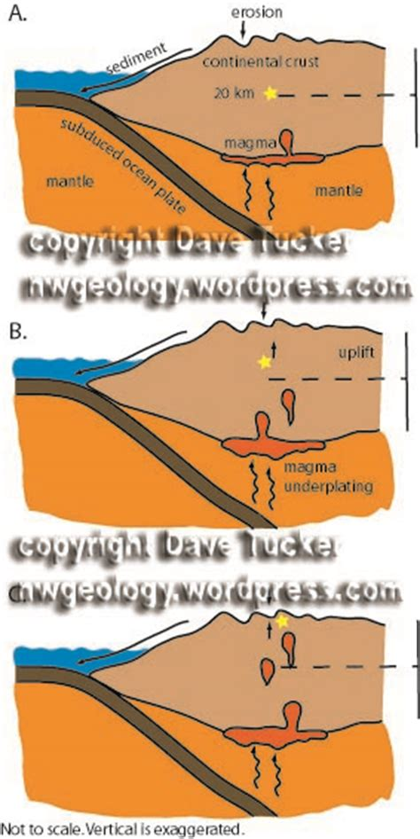 Uplift: how do rocks deep in the crust reach the surface ...