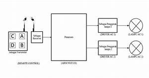 Belajar Mikrokontroler 2017  Pengatur Intensitas Dua Lampu Ac Dengan Kontrol Rf