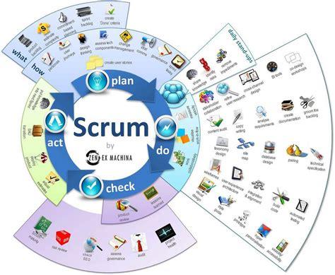 Scrum Infographic Agile Software Development Agile