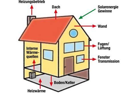 Was Ist Ein Energiesparhaus by Was Ist Ein Energiesparhaus Energiesparhaus Immonet
