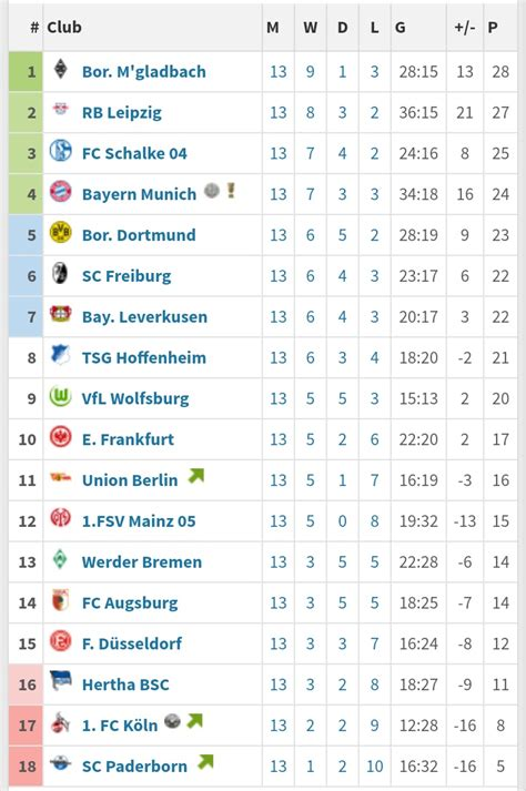 Liga regionalliga oberliga dfb pokal liga pokal super cup reg. Trudiogmor: Germany Bundesliga 2 Table Fixtures And Results