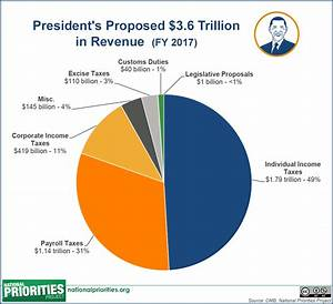 The President 39 S 2017 Budget Proposal In Pictures