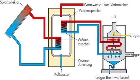 Waermepumpe Und Solarthermie Kombinieren by Kombination Gasheizung Mit Solarthermie
