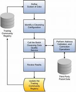 Oracle Fusion Applications Customer Data Management