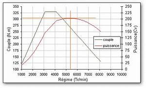 Calcul Puissance Moteur : la recherche de la puissance maximum mesure et calcul de la puissance et du couple moteur ~ Medecine-chirurgie-esthetiques.com Avis de Voitures