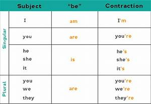 How To Make Noun Chart All About The Present Simple Tense