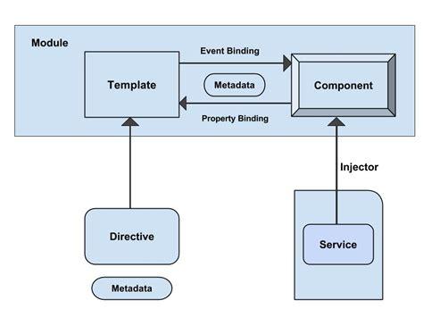 angular2 template in component single file angular 2 architecture in angular 2 angular 2