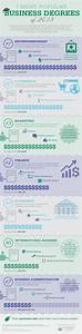 7 Most Popular Types Of Business Degrees