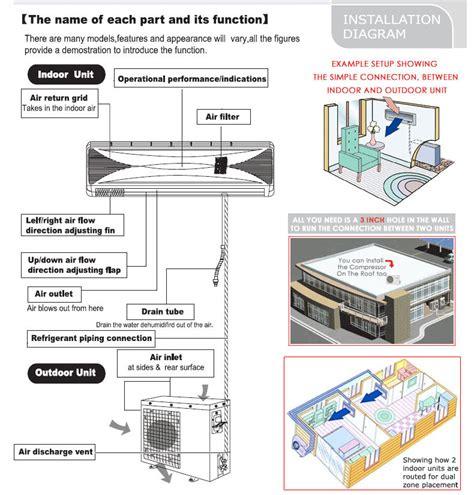 btu tri zone ductless mini split air conditioner heat pump  btu   ebay