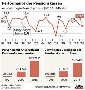 Pensionsanspruch Berechnen : in f nf jahren soll jeder zweite in einer pensionskasse sein wirtschaftspolitik derstandard ~ Themetempest.com Abrechnung