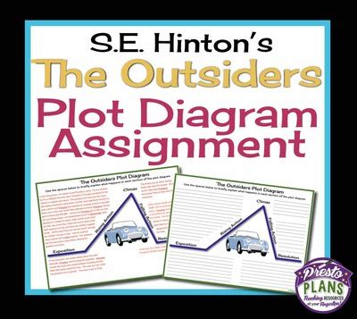 The Outsiders Notes Chapter 7 by Outsiders Plot Diagram Assignment Printable Worksheet