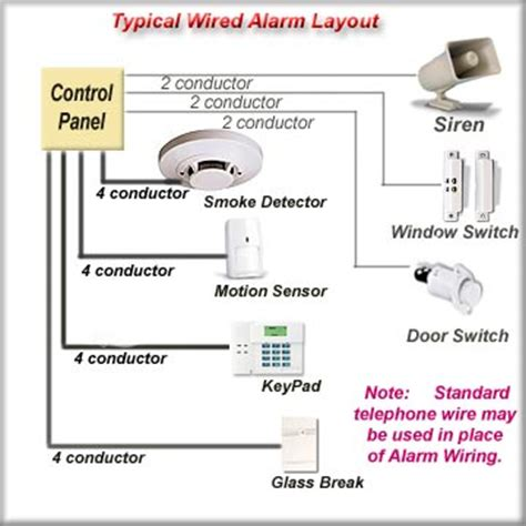 Home Security System Wiring Diagram by Residential Telecommunications Wiring Primerhometech