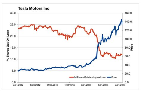 chart   day tesla shorts throw   towel