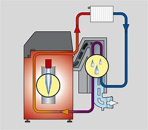 Chaudiere Au Fioul : chaudiere fioul a condensation chaudiere fioul ~ Edinachiropracticcenter.com Idées de Décoration