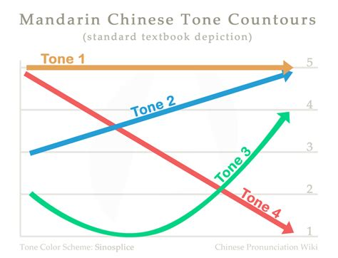 Four tones - Chinese Pronunciation Wiki