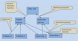 Topic Subscribe Design Pattern