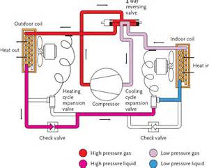 Air Source Heat Pump Listed Building Images