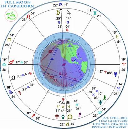 Capricorn Chart Moon Astrological Astrology Meditation Elements