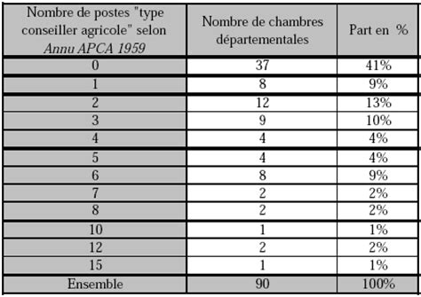 conseiller agricole chambre d agriculture tableau 1 nombre de postes type conseiller agricole