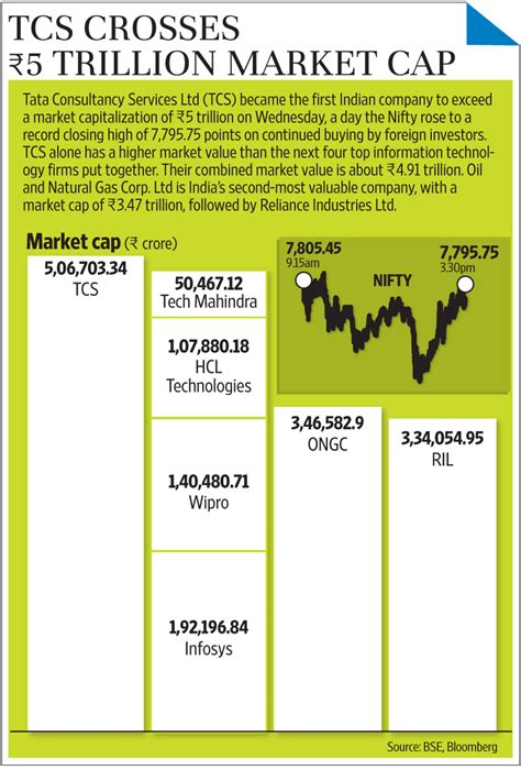 Why is TCS market cap more than the next four IT firms ...