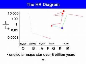 Full track of 1 solar mass star