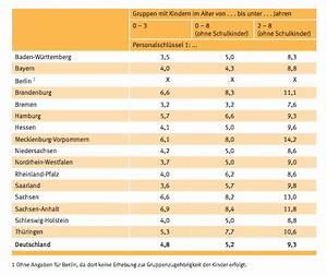 Personalschlüssel Kita Berechnen Nrw : aktuelle sozialpolitik auch in sterreich das gleiche problem wie in deutschland ein f deraler ~ Themetempest.com Abrechnung